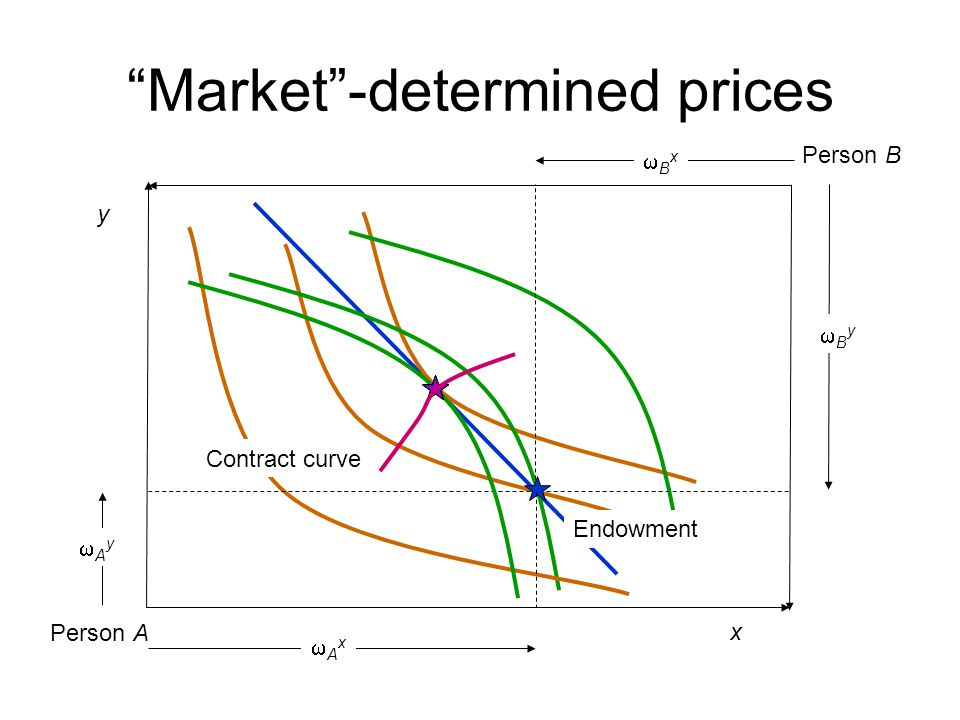 Market -determined prices