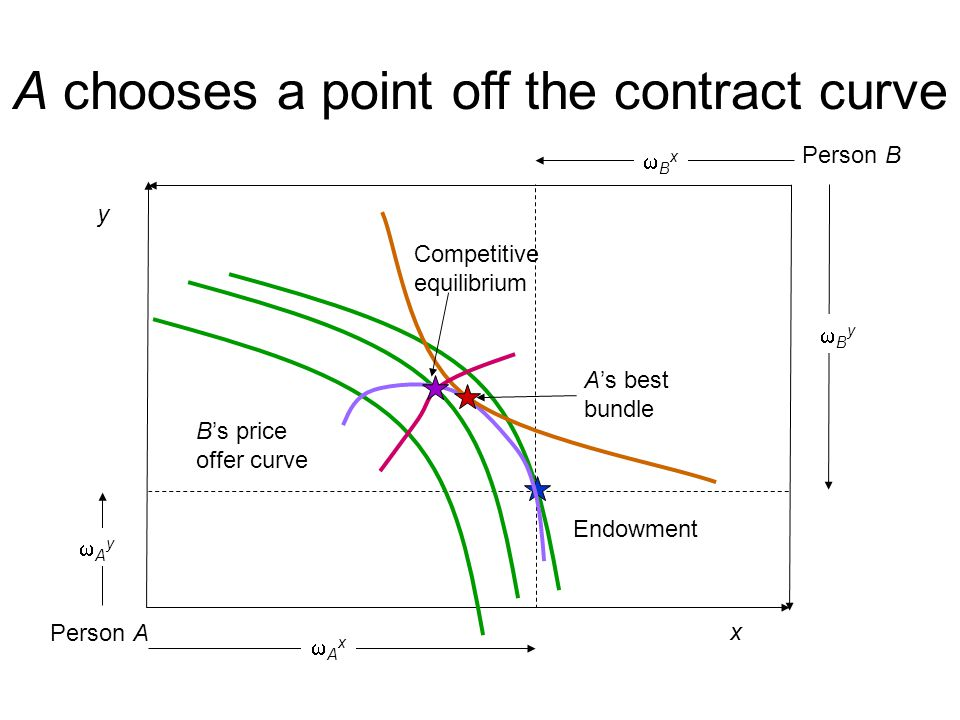 A chooses a point off the contract curve