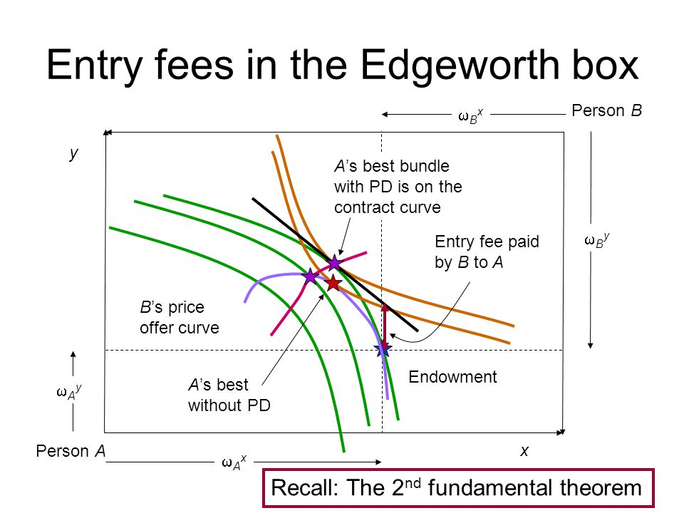 Entry fees in the Edgeworth box