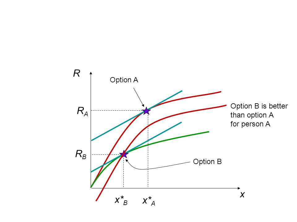 R RA RB x x*B x*A Option A Option B is better than option A