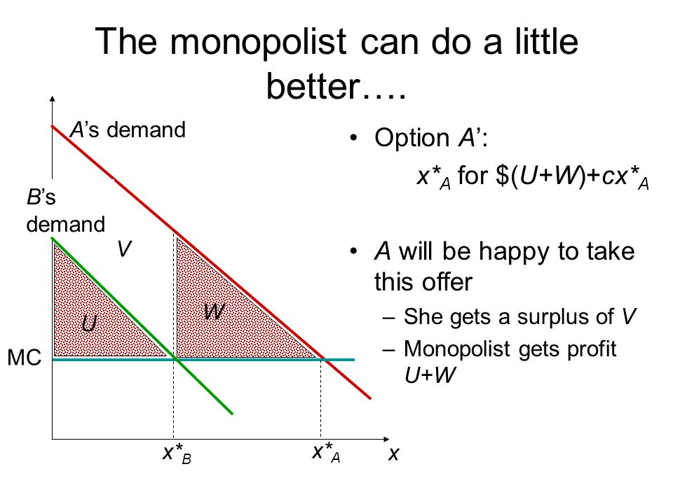 The monopolist can do a little better….