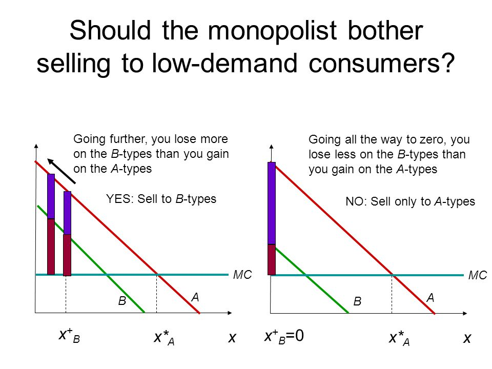 Should the monopolist bother selling to low-demand consumers
