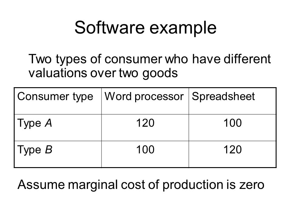 Software example Two types of consumer who have different valuations over two goods. Assume marginal cost of production is zero.