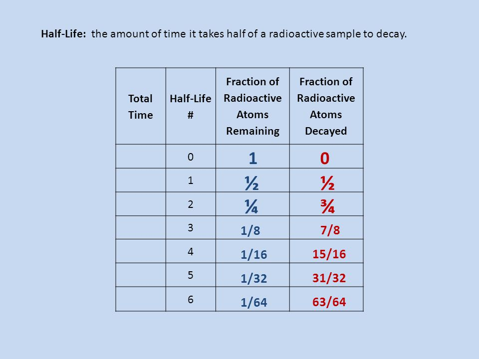 Half-Life: the amount of time it takes half of a radioactive sample to decay.