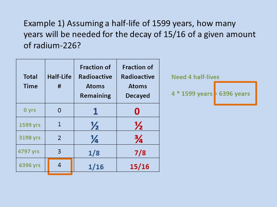 Example 1) Assuming a half-life of 1599 years, how many years will be needed for the decay of 15/16 of a given amount of radium-226