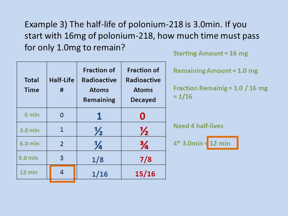 Example 3) The half-life of polonium-218 is 3. 0min