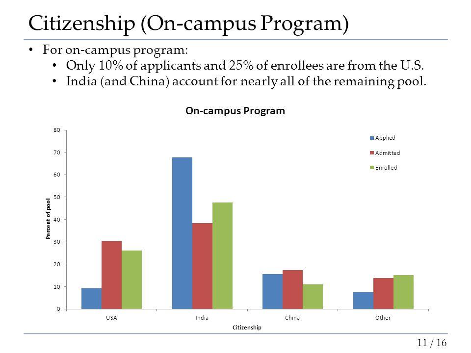 Citizenship (On-campus Program)