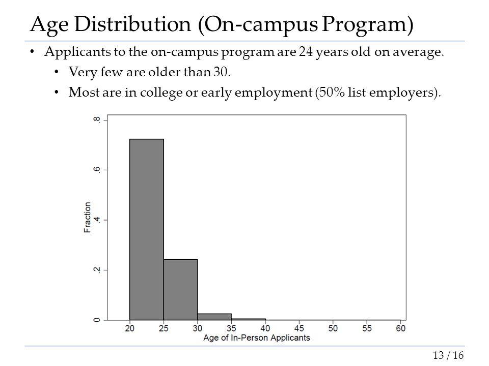 Age Distribution (On-campus Program)