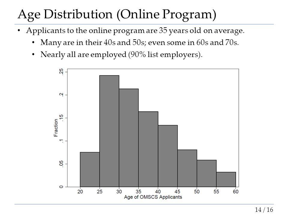 Age Distribution (Online Program)