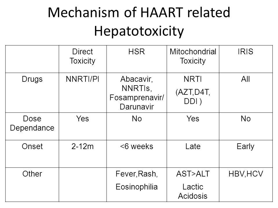 Mechanism of HAART related Hepatotoxicity