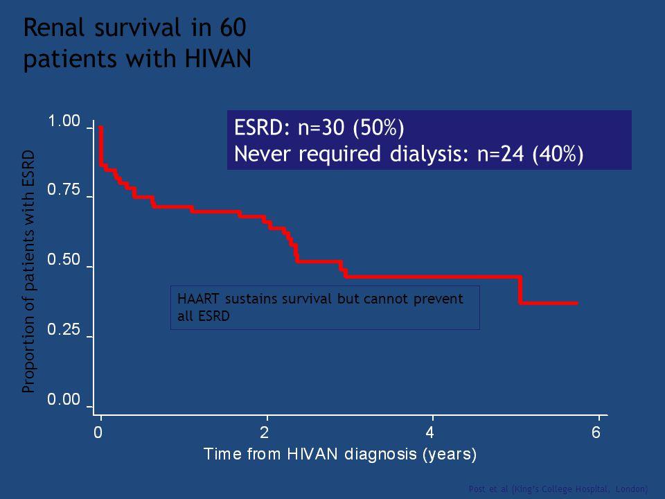 Renal survival in 60 patients with HIVAN