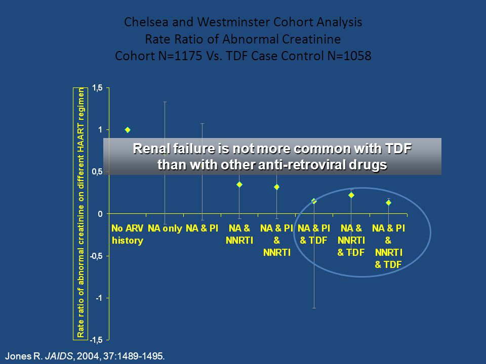 Chelsea and Westminster Cohort Analysis Rate Ratio of Abnormal Creatinine Cohort N=1175 Vs. TDF Case Control N=1058