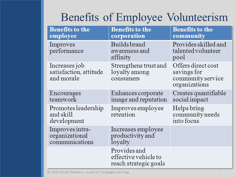 Benefits of Employee Volunteerism