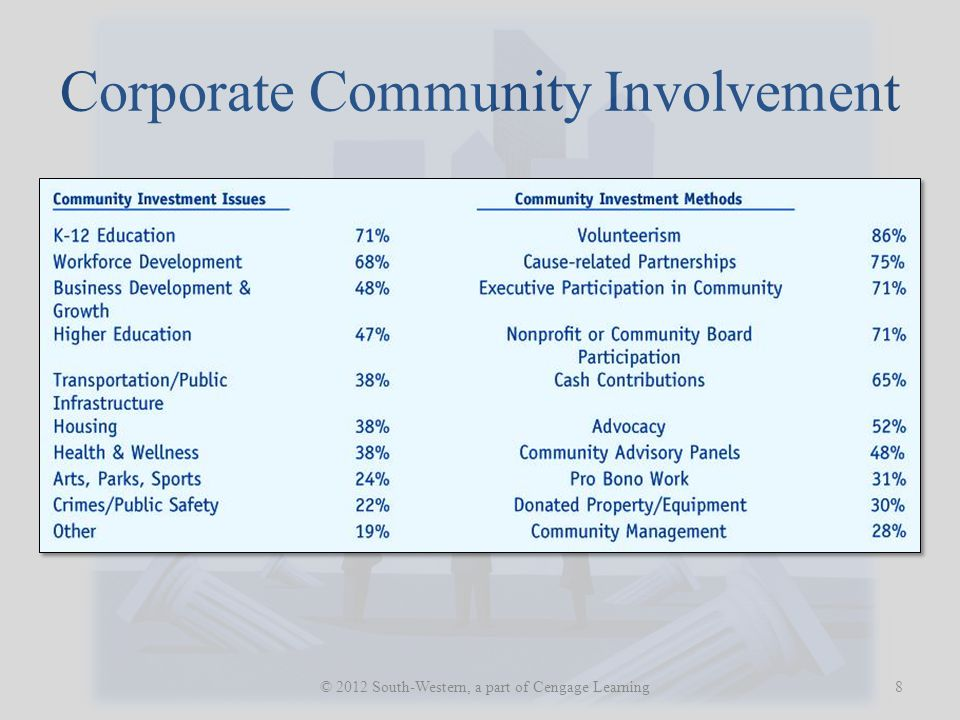 Corporate Community Involvement