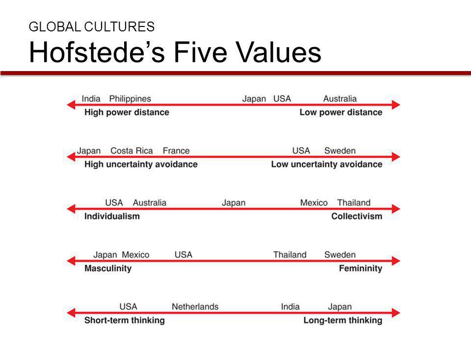 GLOBAL CULTURES Hofstede's Five Values