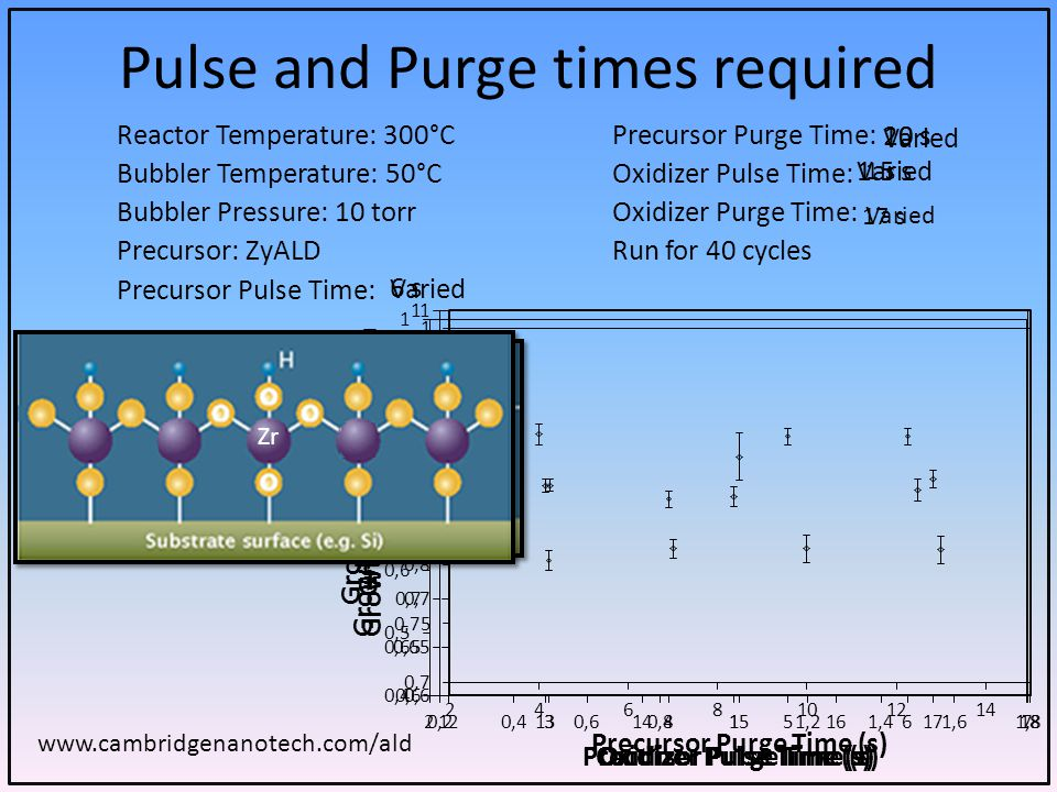 Pulse and Purge times required