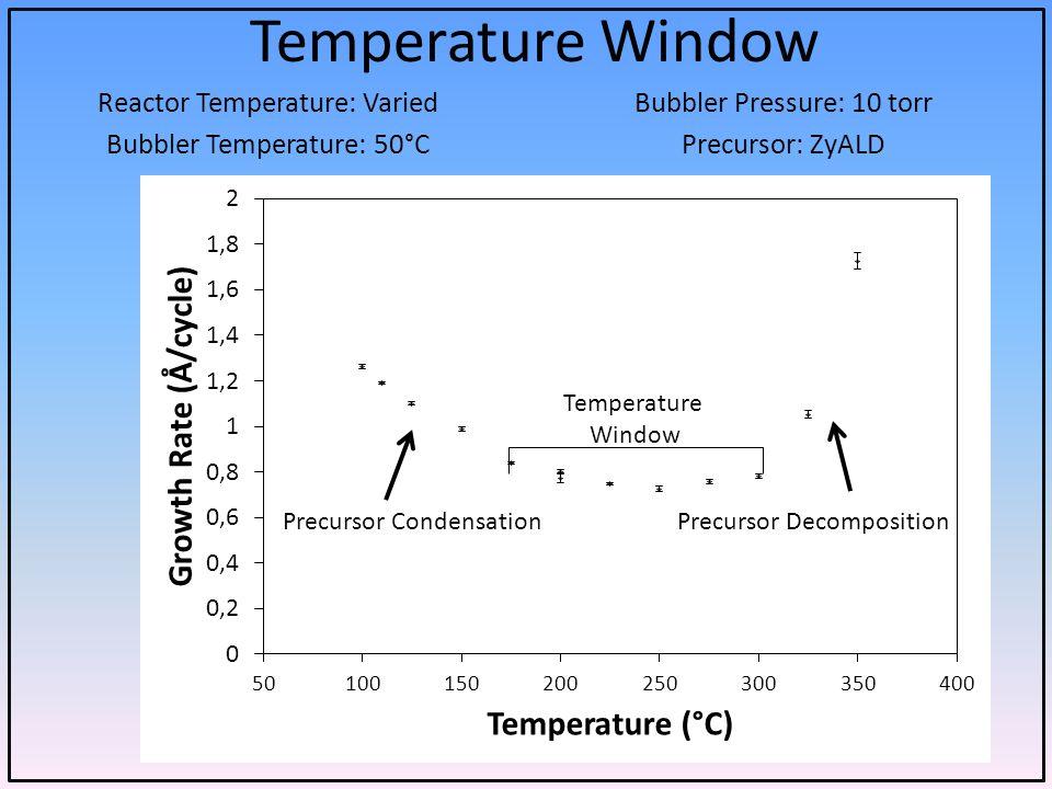 Temperature Window Reactor Temperature: Varied