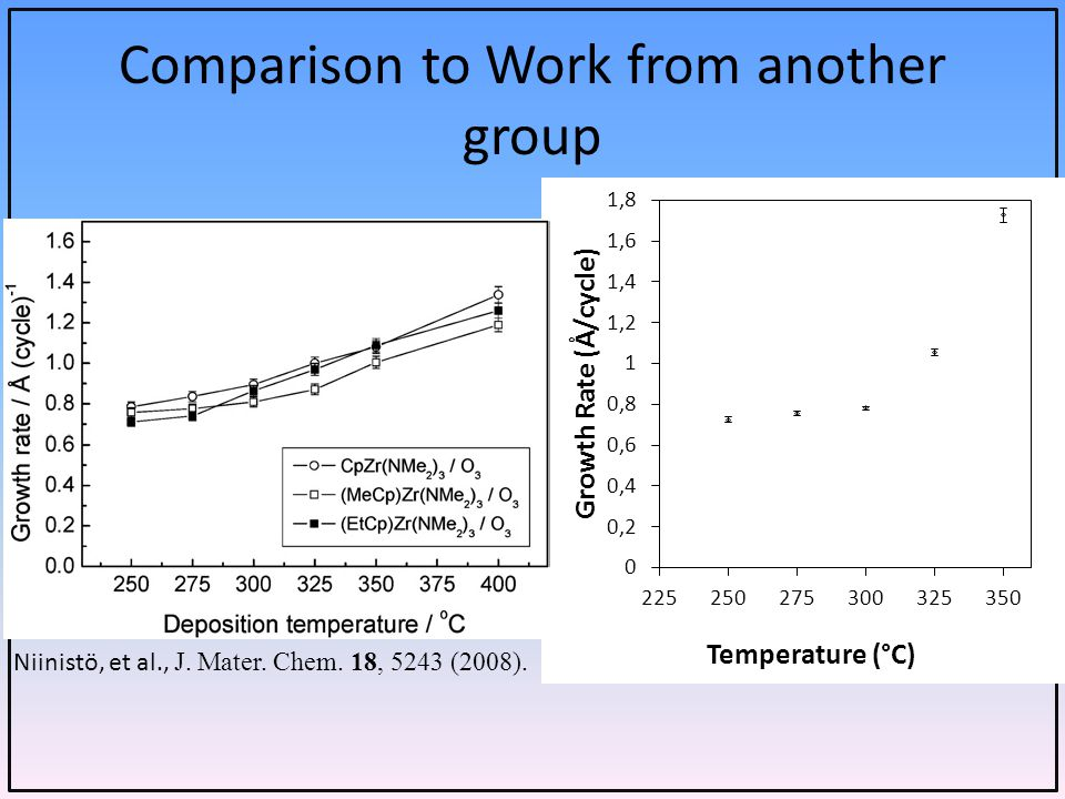 Comparison to Work from another group