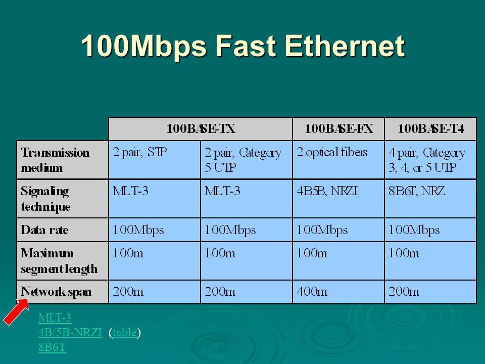 100Mbps Fast Ethernet MLT-3 4B/5B-NRZI (table) 8B6T