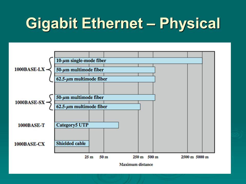 Gigabit Ethernet – Physical