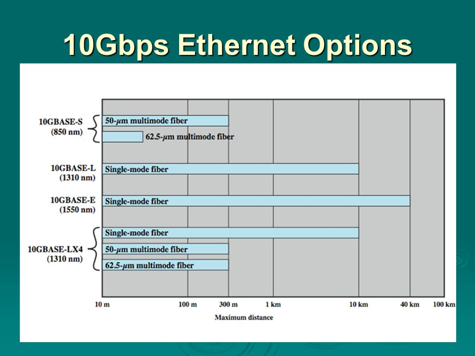 10Gbps Ethernet Options The four physical layer options are