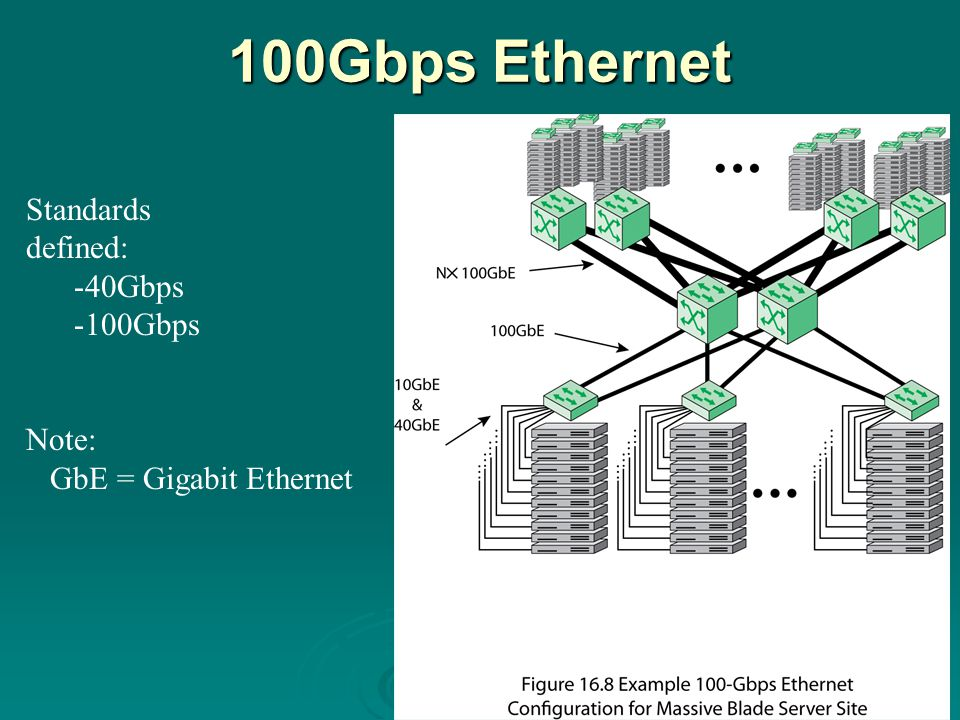 100Gbps Ethernet Standards defined: 40Gbps 100Gbps Note: