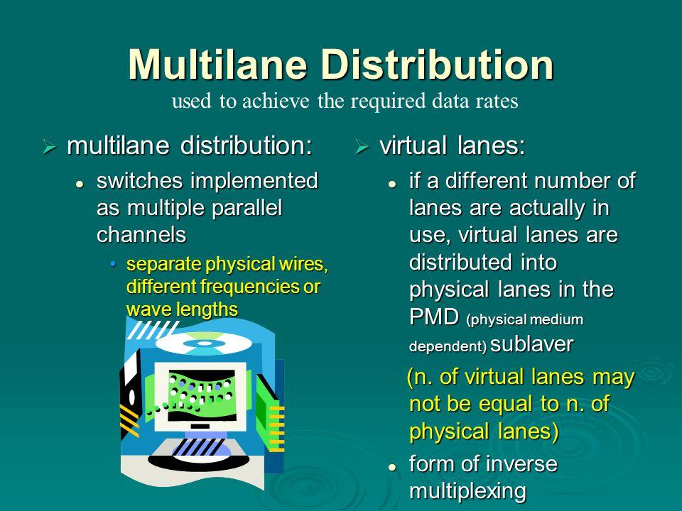 Multilane Distribution