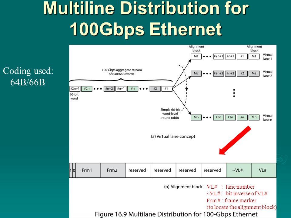 Multiline Distribution for 100Gbps Ethernet