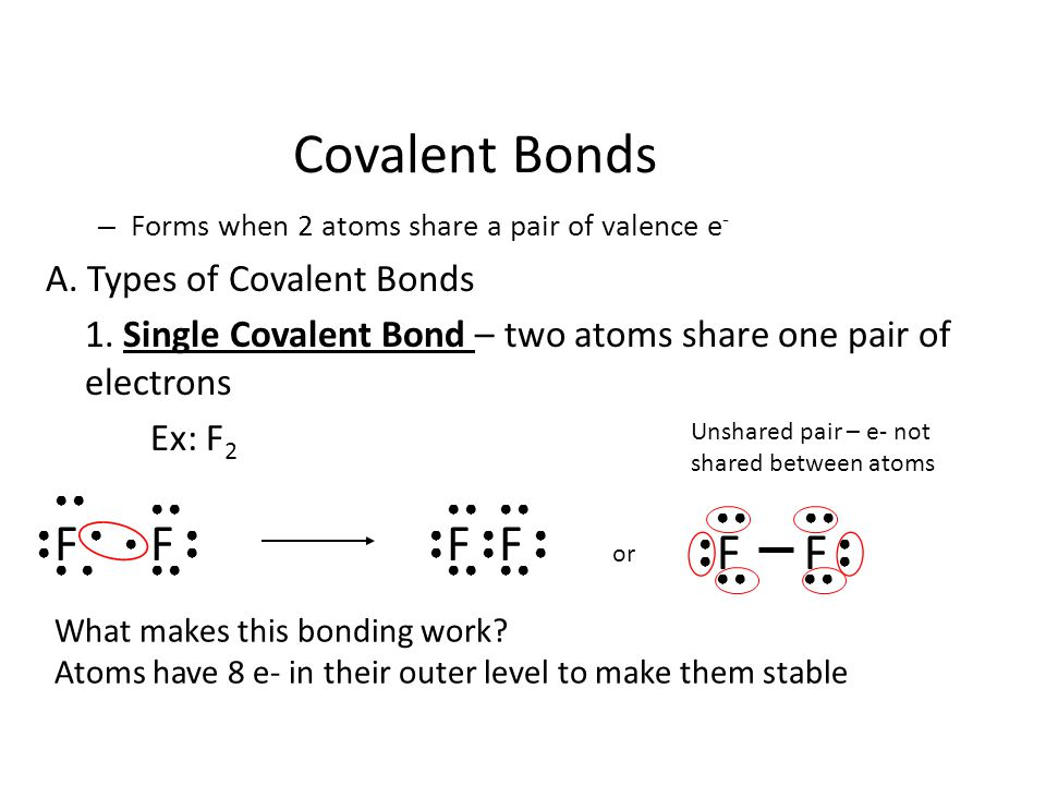Covalent Bonds F F F F F F A. Types of Covalent Bonds