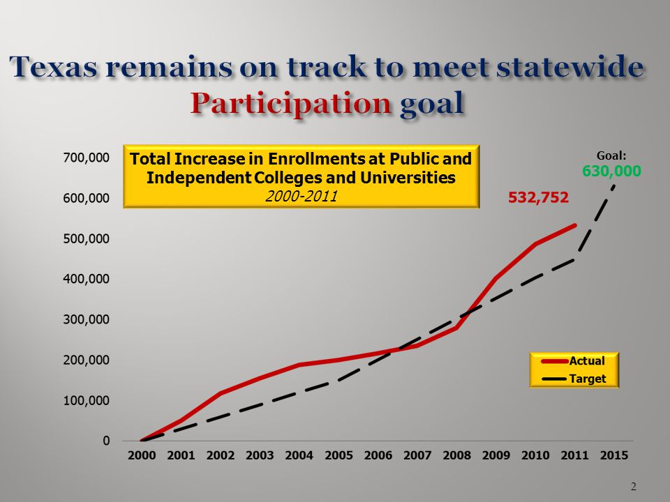 Texas remains on track to meet statewide Participation goal