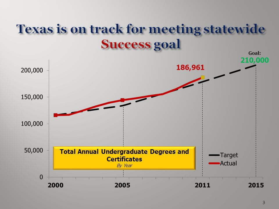 Texas is on track for meeting statewide Success goal