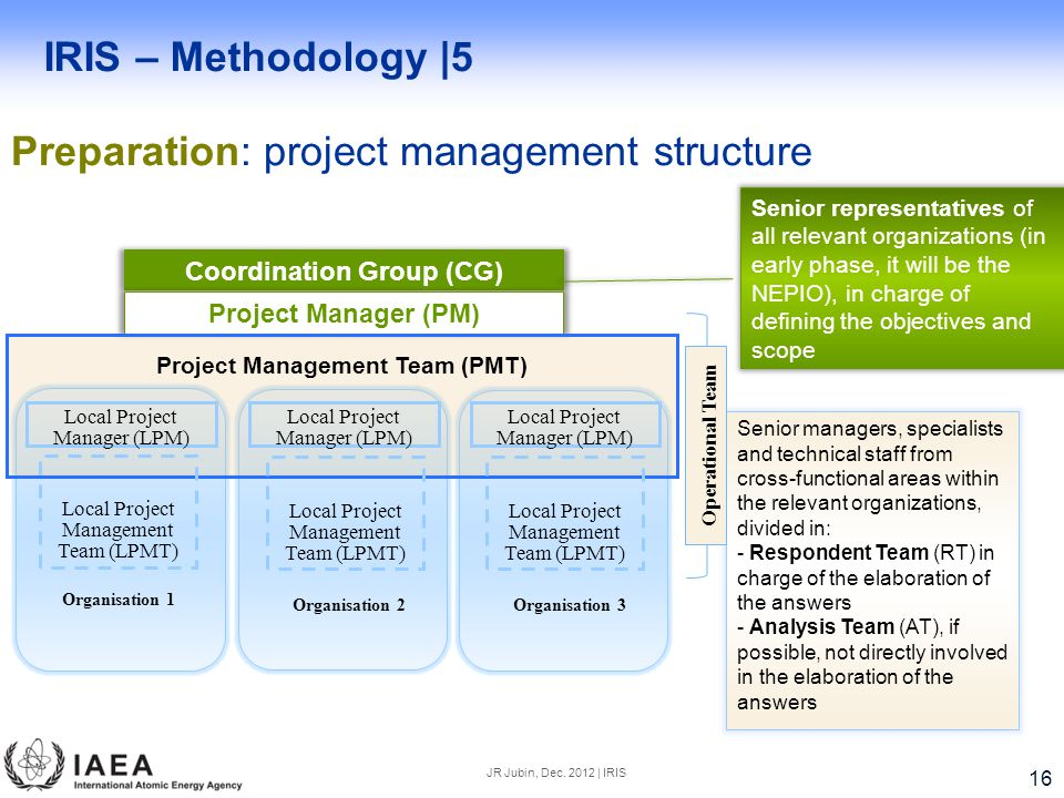Coordination Group (CG) Project Management Team (PMT)