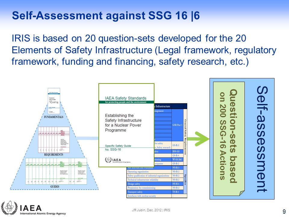 Self-Assessment against SSG 16 |6