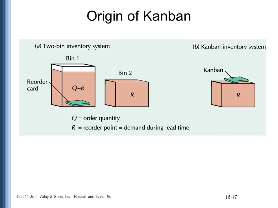 Origin of Kanban © 2014 John Wiley & Sons, Inc. - Russell and Taylor 8e