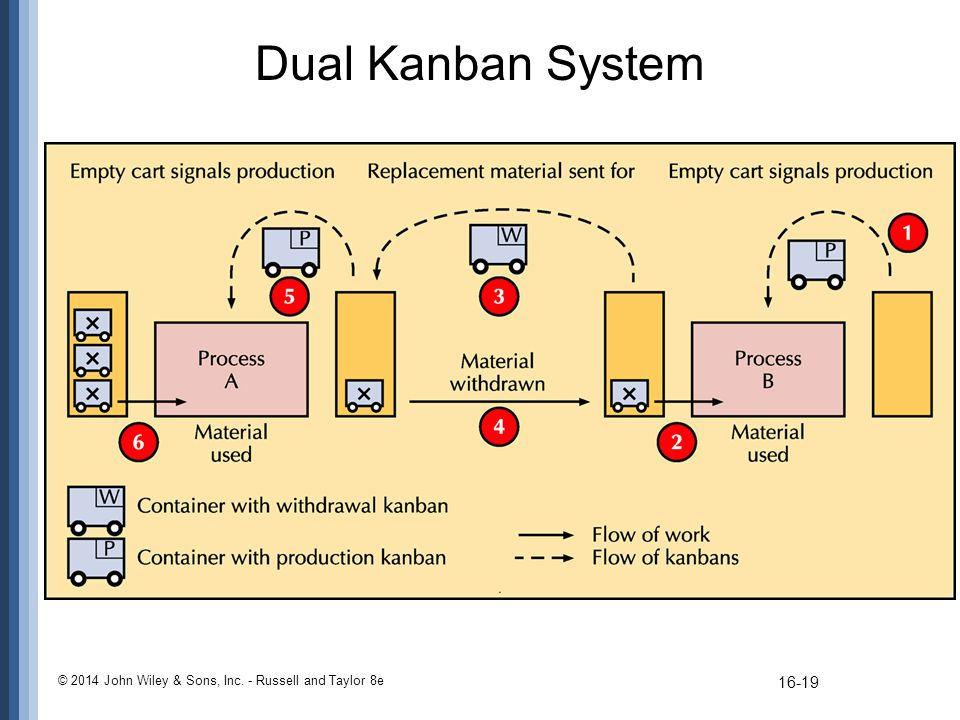 Dual Kanban System © 2014 John Wiley & Sons, Inc. - Russell and Taylor 8e