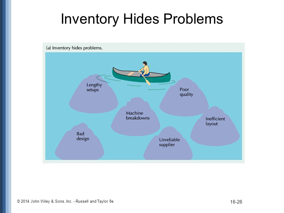 inventory problems An effective inventory management system starts with analysis and design the more thorough the analysis and the more care you take in developing the design, the.