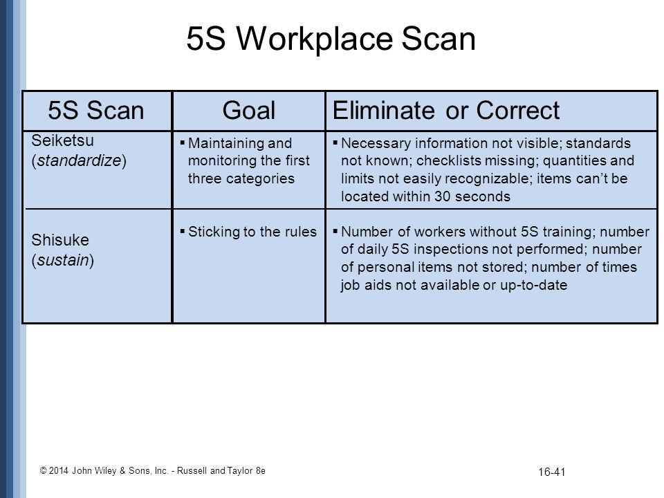 5S Workplace Scan 5S Scan Goal Eliminate or Correct Seiketsu