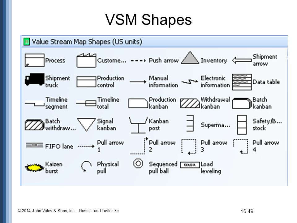 VSM Shapes © 2014 John Wiley & Sons, Inc. - Russell and Taylor 8e