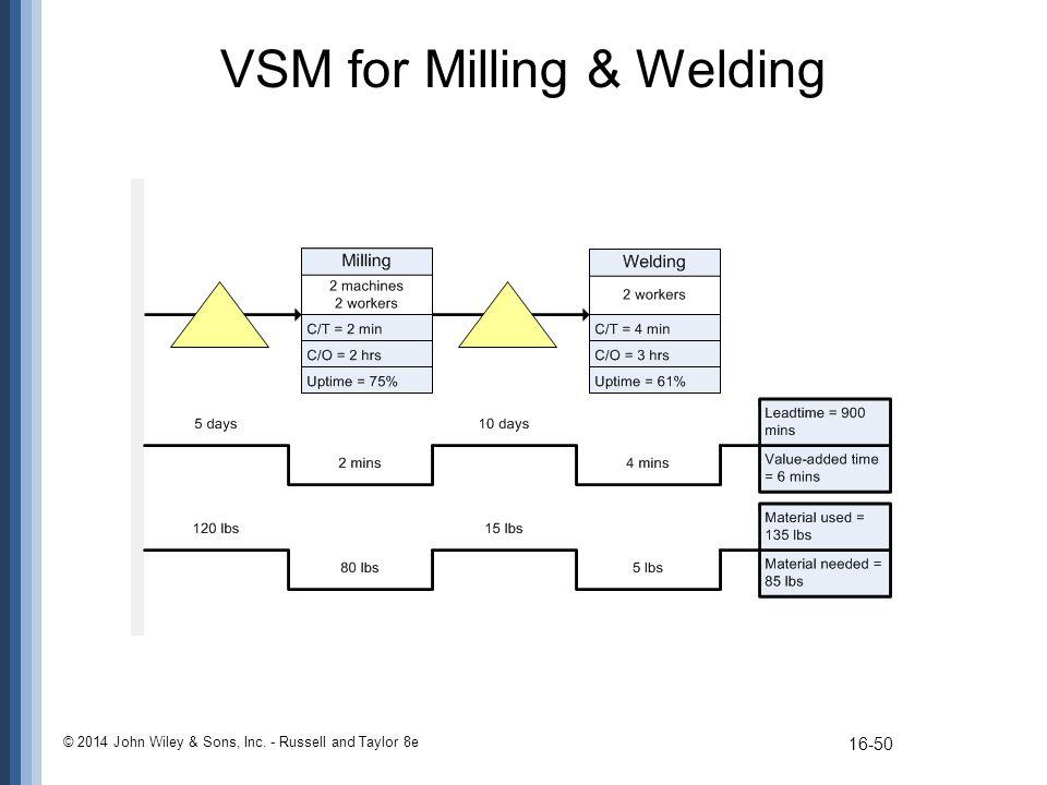 VSM for Milling & Welding