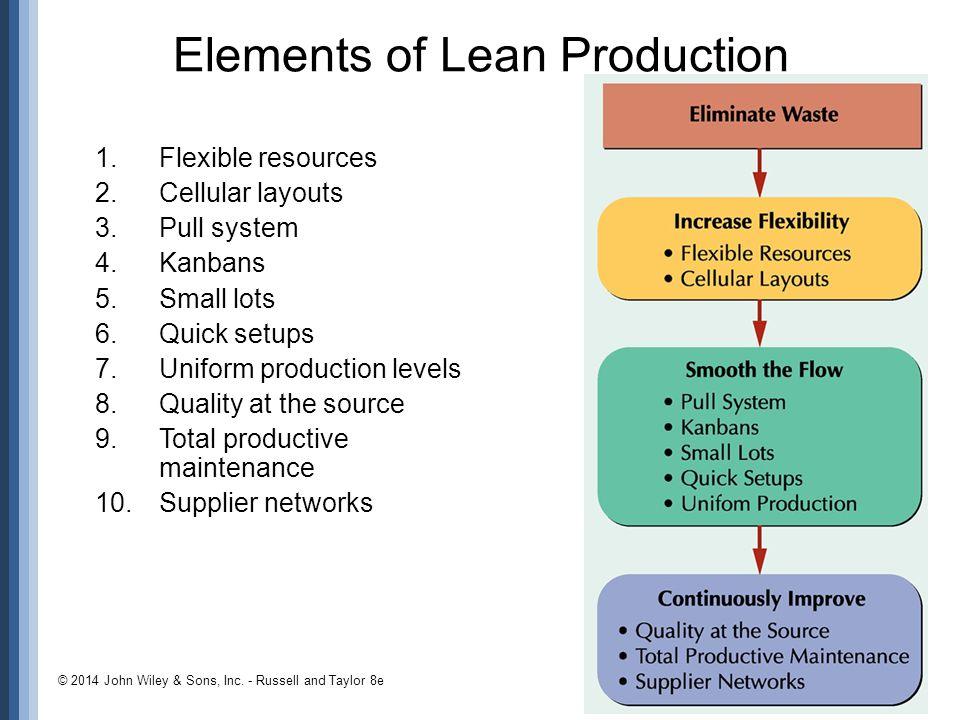 Elements of Lean Production