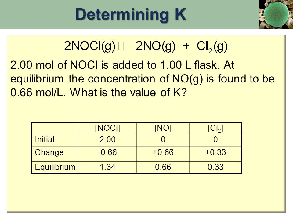 Determining K 2.00 mol of NOCl is added to 1.00 L flask. At equilibrium the concentration of NO(g) is found to be 0.66 mol/L. What is the value of K
