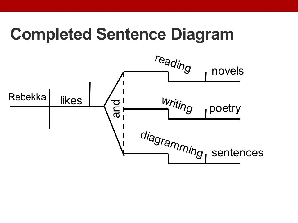 Completed Sentence Diagram