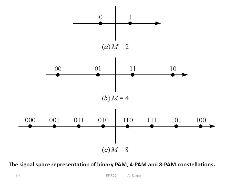 The signal space representation of binary PAM, 4-PAM and 8-PAM constellations.