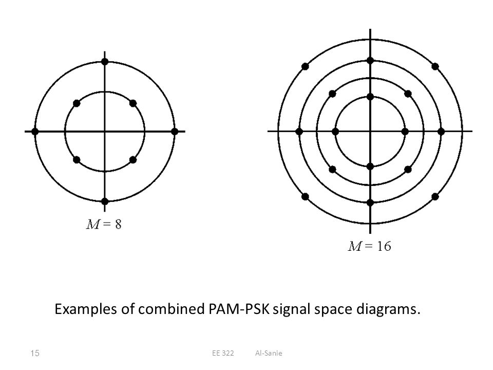 Examples of combined PAM-PSK signal space diagrams.