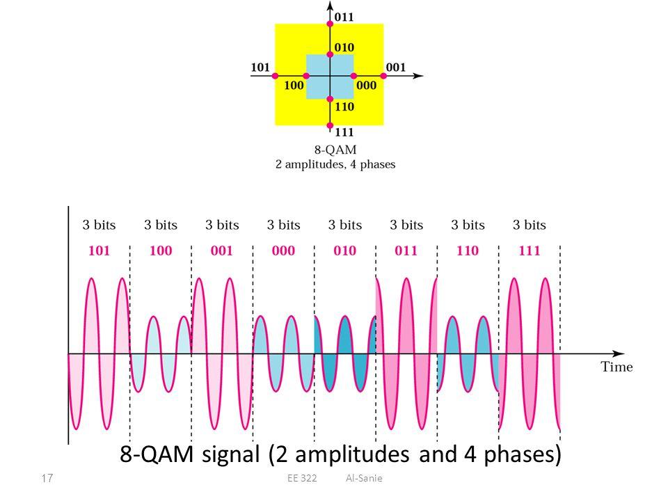 8-QAM signal (2 amplitudes and 4 phases)