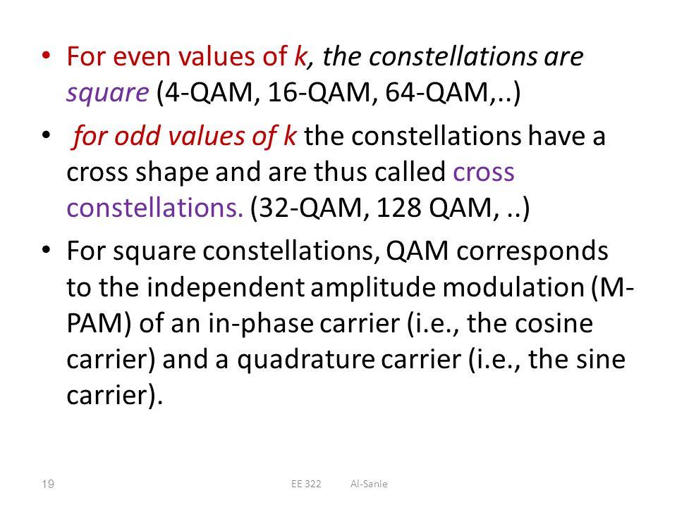 For even values of k, the constellations are square (4-QAM, 16-QAM, 64-QAM,..)