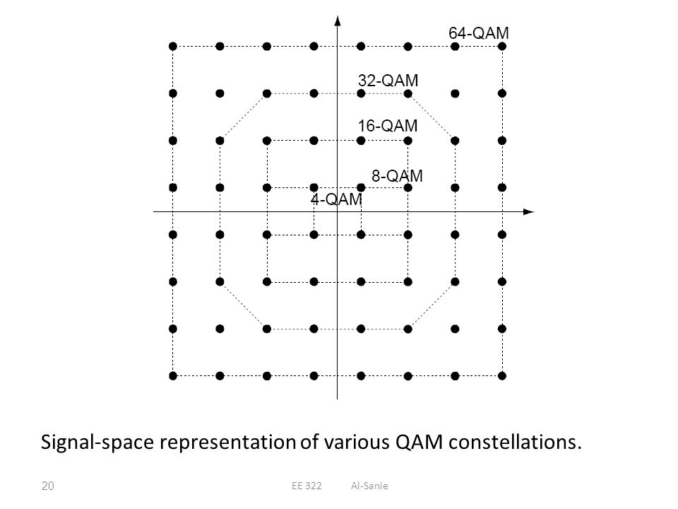 Signal-space representation of various QAM constellations.