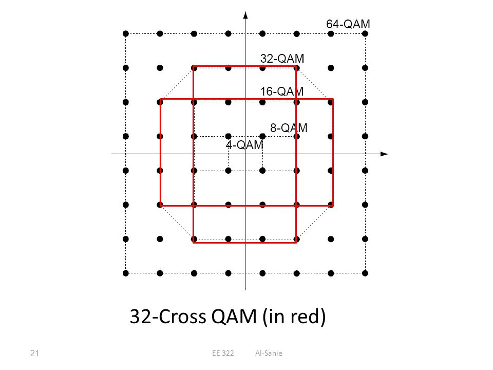 32-Cross QAM (in red) EE 322 Al-Sanie