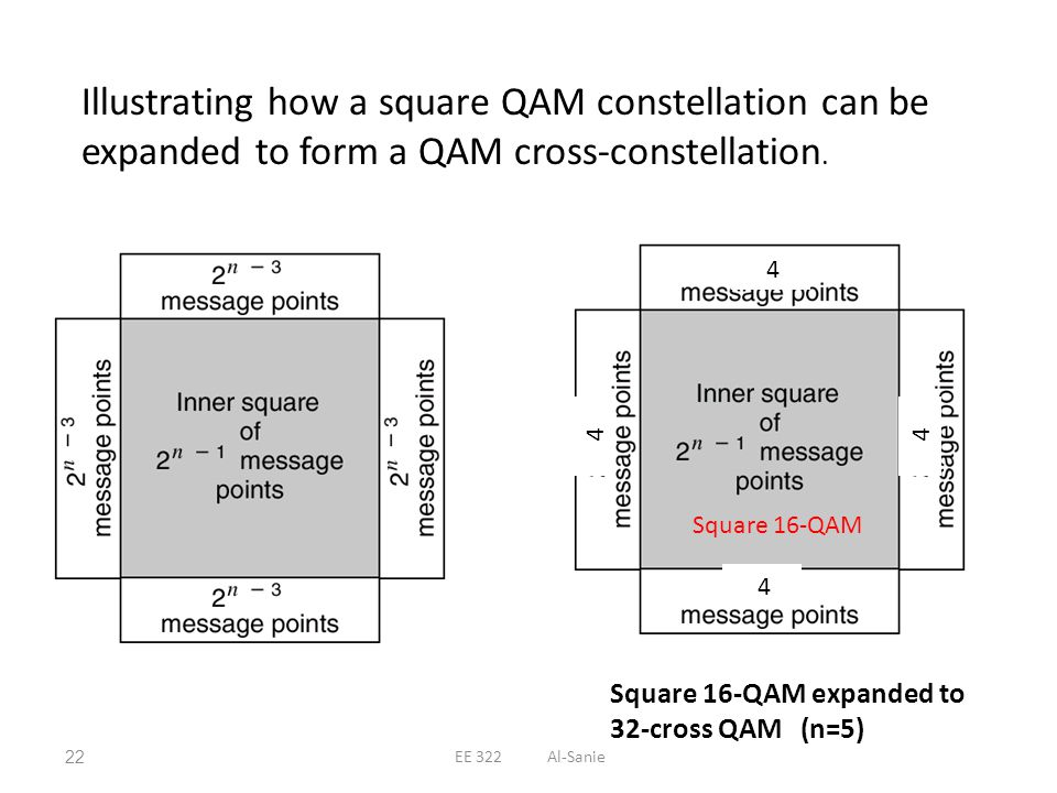 Illustrating how a square QAM constellation can be expanded to form a QAM cross-constellation.