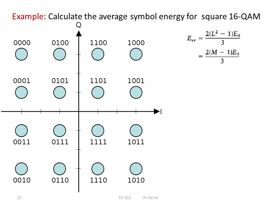Example: Calculate the average symbol energy for square 16-QAM
